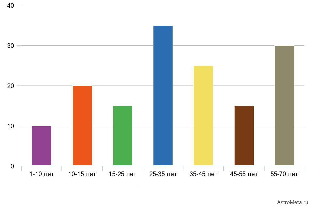 График жизненной активности Диабате